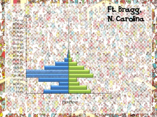 Fort-Bragg-North-Carolina