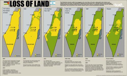 palestine-loss-of-land-1