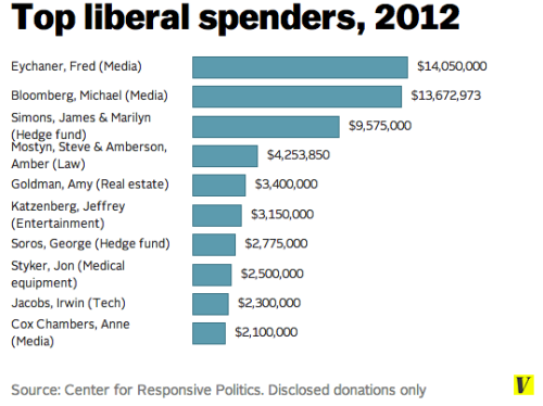 Liberal_donors_20121-e1447431695528