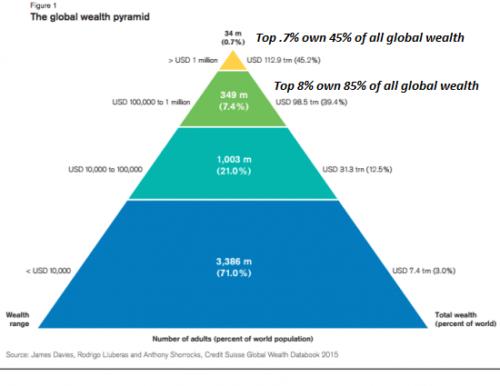 WealthPyramid1a