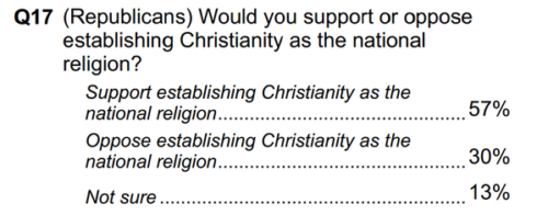 Dreams of Christian theocracy: GOP majority wants Christianity as national religion