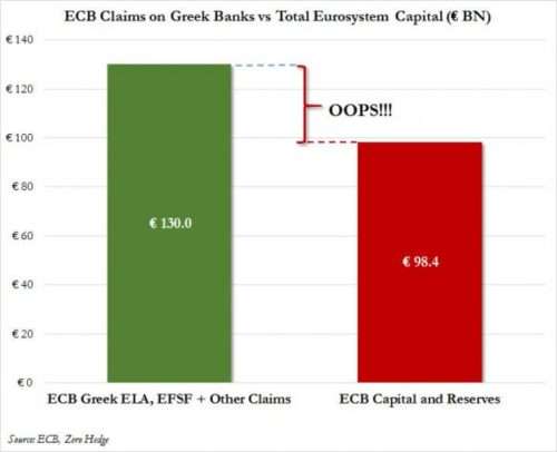 ECB exposure Greece July 16_0